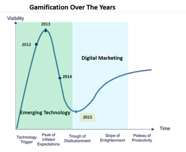 graphic-gamification
